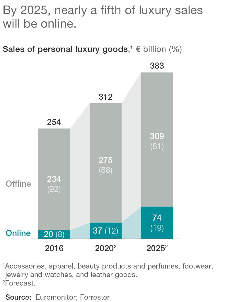 online luxury sales
